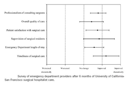 Survery of Care Chart